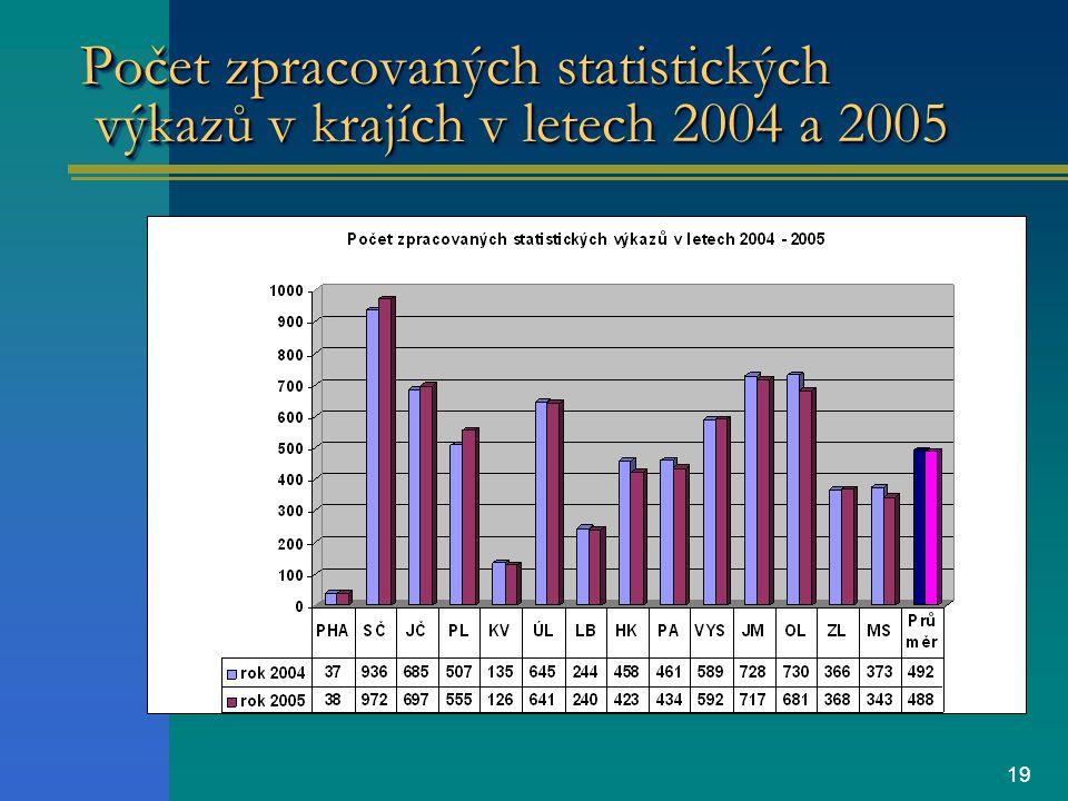 19 Počet zpracovaných statistických výkazů v krajích v letech 2004 a 2005