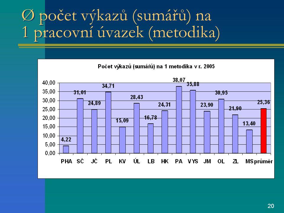 20 Ø počet výkazů (sumářů) na 1 pracovní úvazek (metodika)