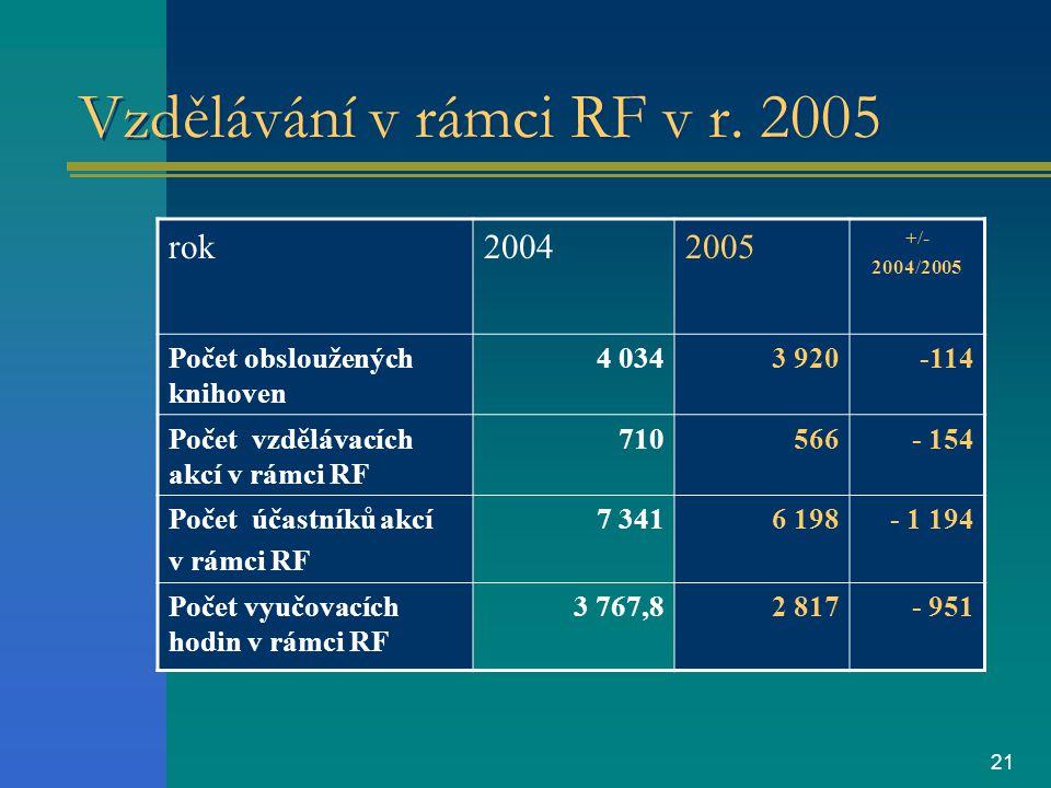 21 Vzdělávání v rámci RF v r.