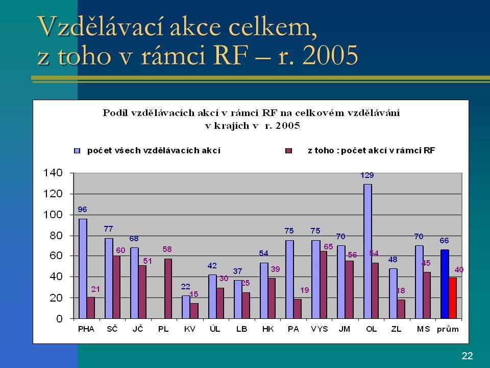 22 Vzdělávací akce celkem, z toho v rámci RF – r. 2005