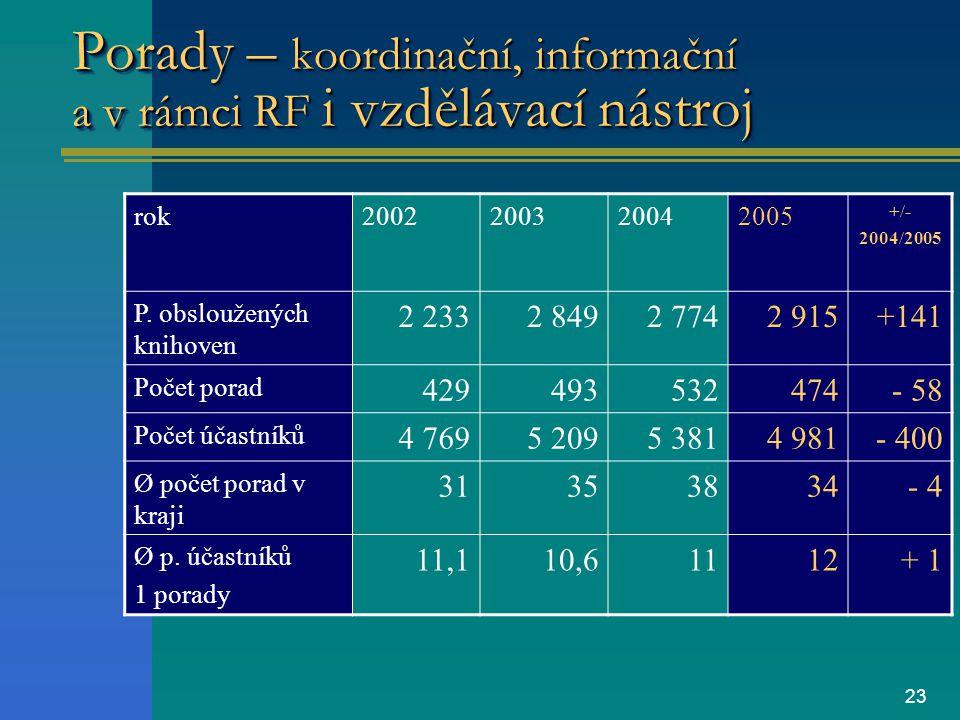 23 Porady – koordinační, informační a v rámci RF i vzdělávací nástroj rok2002200320042005 +/- 2004/2005 P.