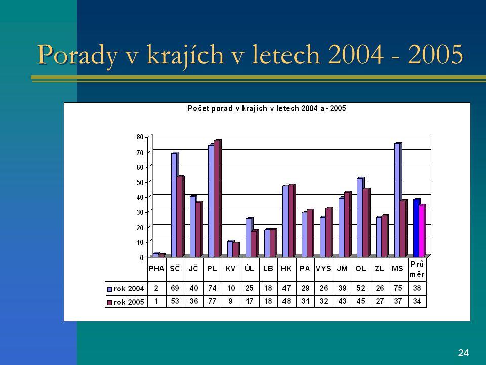 24 Porady v krajích v letech 2004 - 2005