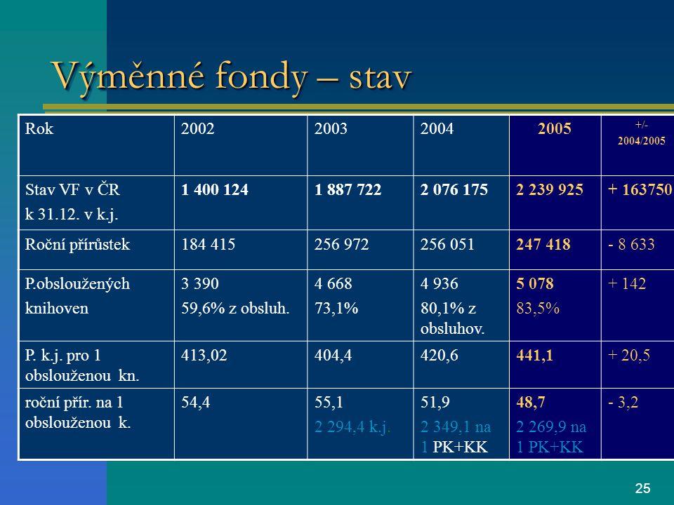 25 Výměnné fondy – stav Rok2002200320042005 +/- 2004/2005 Stav VF v ČR k 31.12.