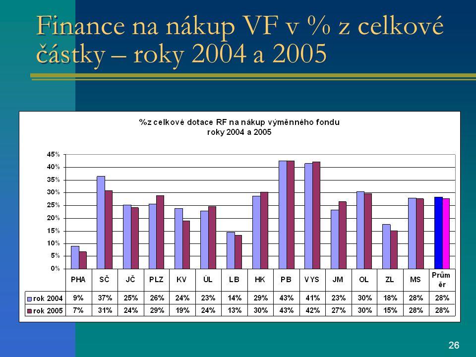 26 Finance na nákup VF v % z celkové částky – roky 2004 a 2005
