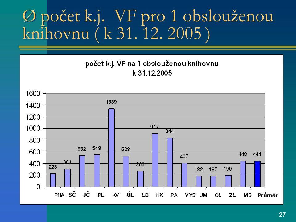 27 Ø počet k.j. VF pro 1 obslouženou knihovnu ( k 31. 12. 2005 )