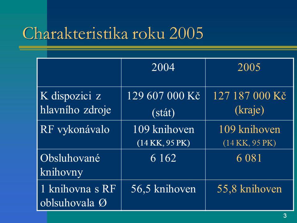 3 Charakteristika roku 2005 20042005 K dispozici z hlavního zdroje 129 607 000 Kč (stát) 127 187 000 Kč (kraje) RF vykonávalo109 knihoven (14 KK, 95 PK) 109 knihoven (14 KK, 95 PK) Obsluhované knihovny 6 1626 081 1 knihovna s RF oblsuhovala Ø 56,5 knihoven55,8 knihoven
