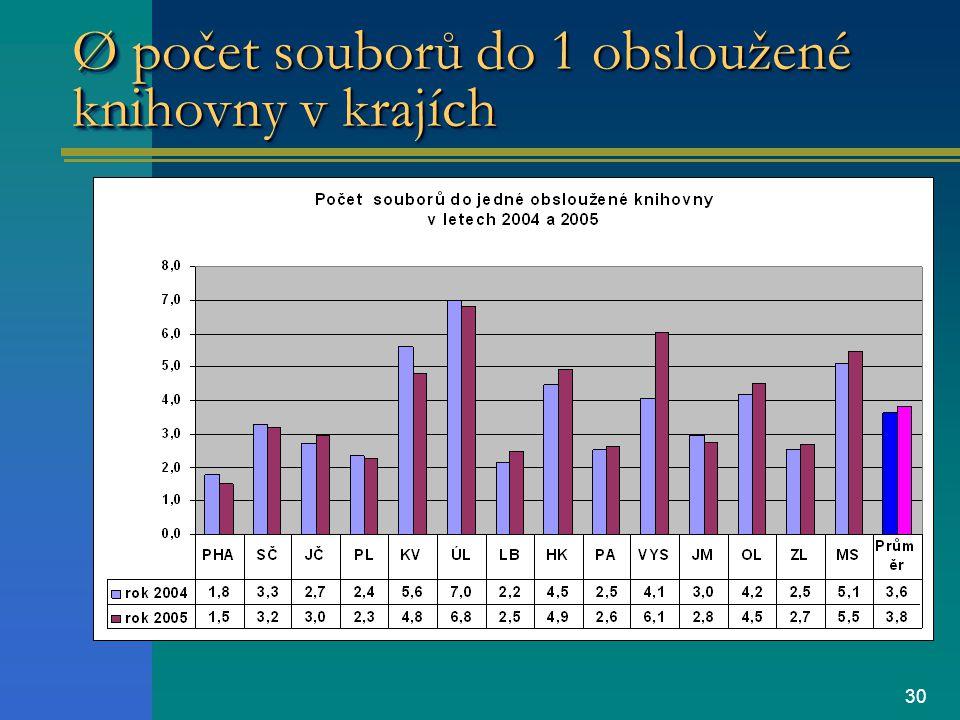 30 Ø počet souborů do 1 obsloužené knihovny v krajích