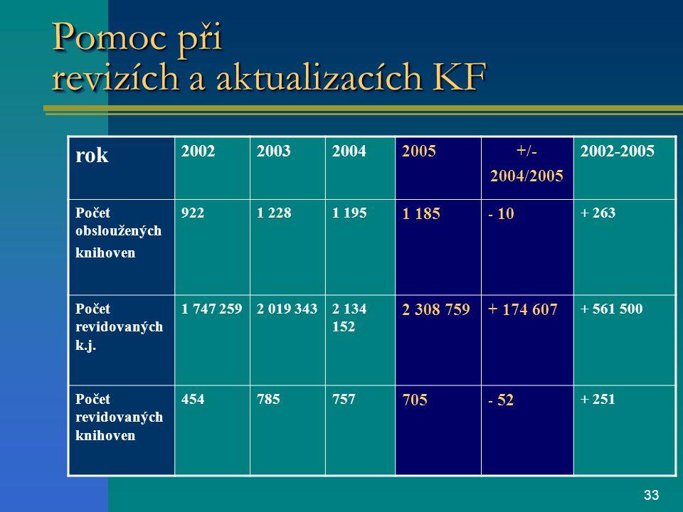 33 Pomoc při revizích a aktualizacích KF rok 2002200320042005+/- 2004/2005 2002-2005 Počet obsloužených knihoven 9221 2281 195 1 185 - 10 + 263 Počet revidovaných k.j.