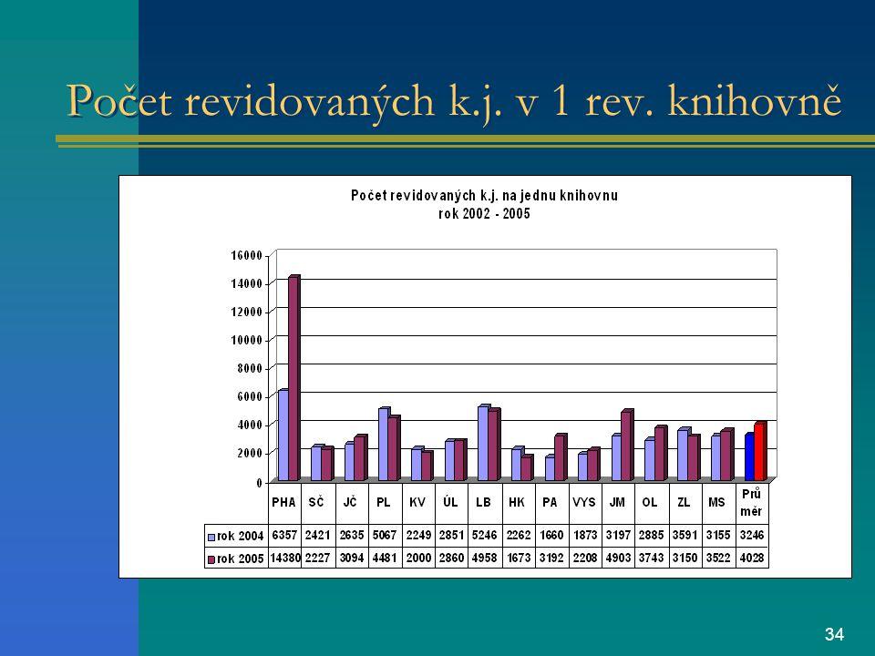 34 Počet revidovaných k.j. v 1 rev. knihovně