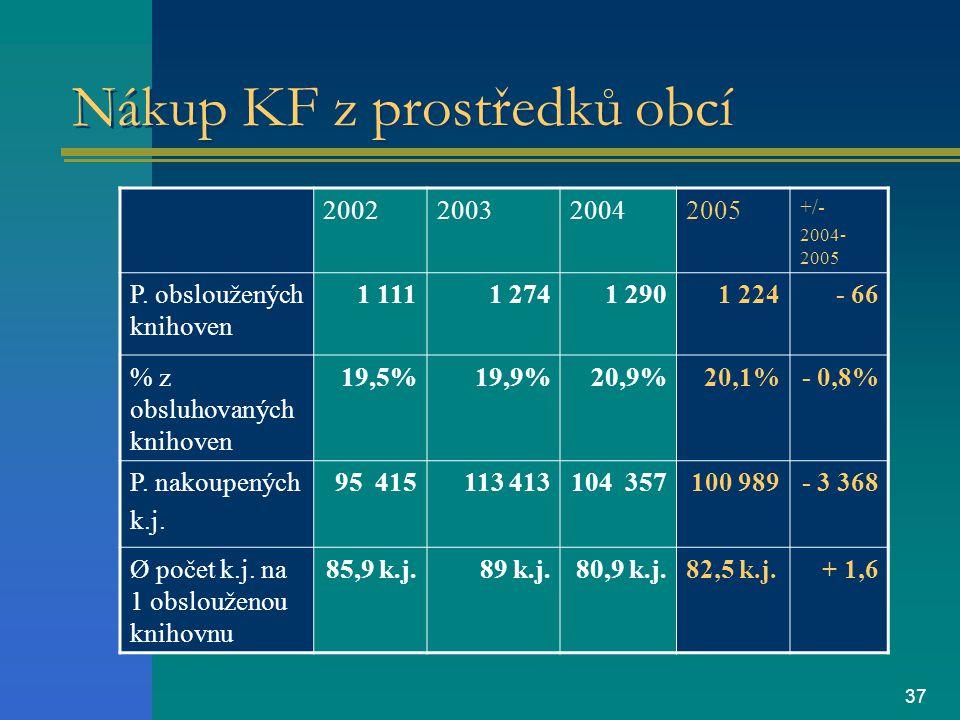 37 Nákup KF z prostředků obcí 2002200320042005 +/- 2004- 2005 P.