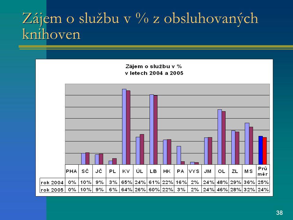 38 Zájem o službu v % z obsluhovaných knihoven