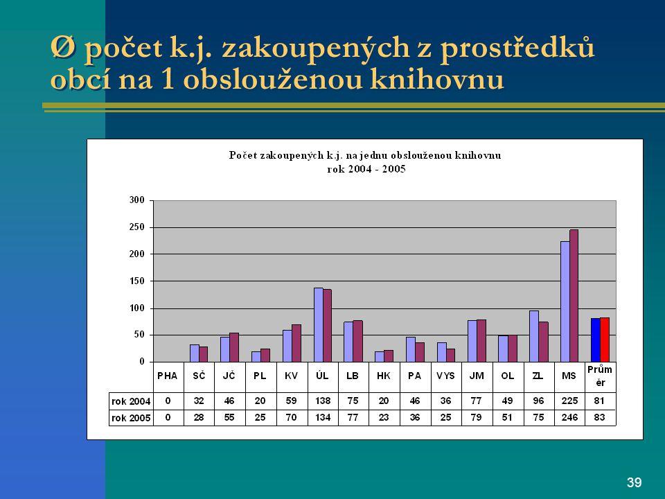 39 Ø počet k.j. zakoupených z prostředků obcí na 1 obslouženou knihovnu
