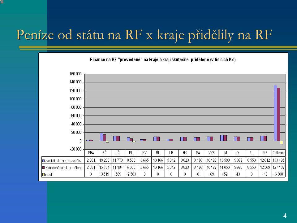 4 Peníze od státu na RF x kraje přidělily na RF