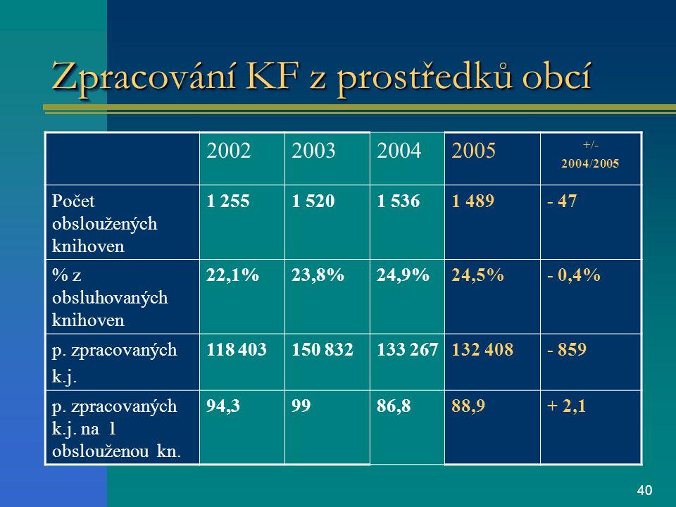 40 Zpracování KF z prostředků obcí 2002200320042005 +/- 2004/2005 Počet obsloužených knihoven 1 2551 5201 5361 489- 47 % z obsluhovaných knihoven 22,1%23,8%24,9%24,5%- 0,4% p.