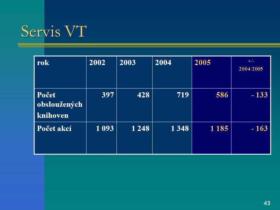 43 Servis VT rok2002200320042005 +/- 2004/2005 Počet obsloužených knihoven 397428719586- 133 Počet akcí1 0931 2481 3481 185- 163