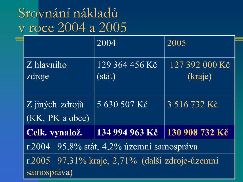6 Srovnání nákladů v roce 2004 a 2005 20042005 Z hlavního zdroje 129 364 456 Kč (stát) 127 392 000 Kč (kraje) Z jiných zdrojů (KK, PK a obce) 5 630 507 Kč3 516 732 Kč Celk.