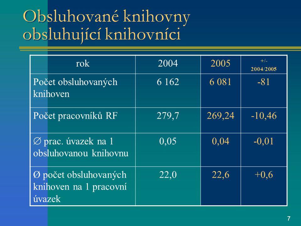 7 Obsluhované knihovny obsluhující knihovníci rok20042005 +/- 2004/2005 Počet obsluhovaných knihoven 6 1626 081-81 Počet pracovníků RF279,7269,24-10,46  prac.