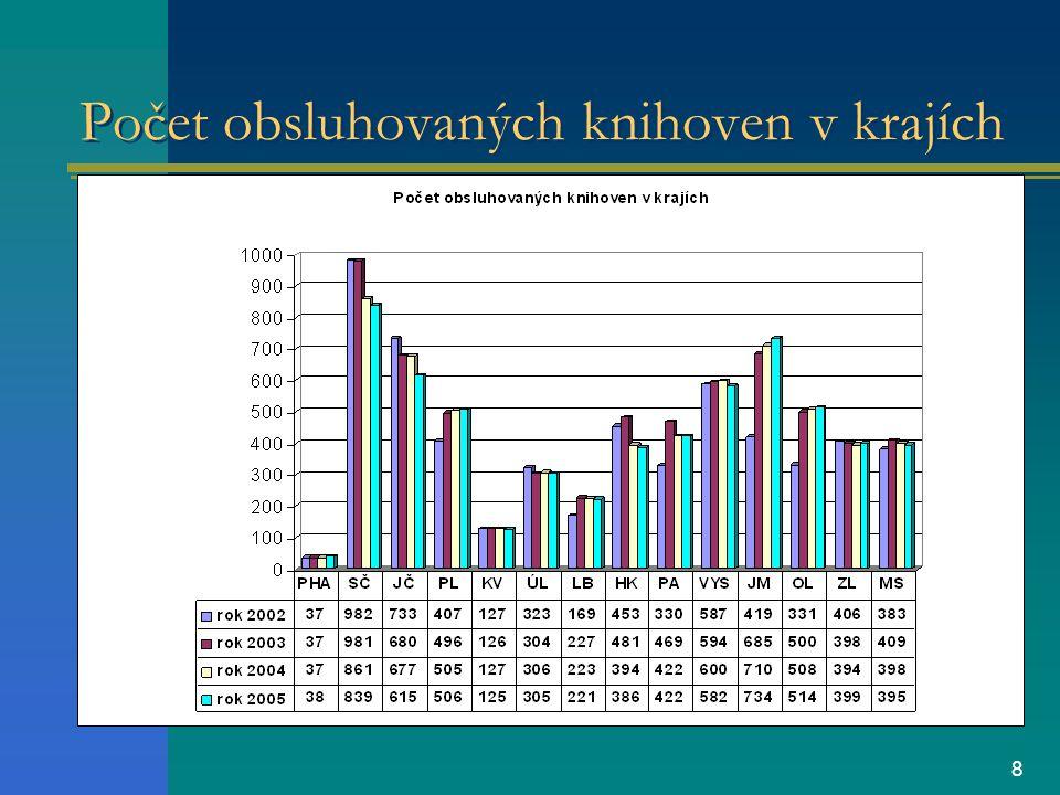 8 Počet obsluhovaných knihoven v krajích