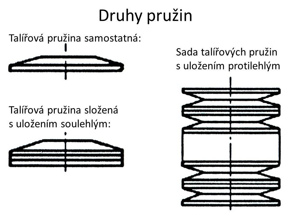 Druhy pružin Talířová pružina samostatná: Talířová pružina složená s uložením soulehlým: Sada talířových pružin s uložením protilehlým