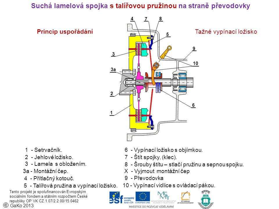 GaKo 2013 1 - Setrvačník. 2 - Jehlové ložisko. 3a - Montážní čep. 3 - Lamela s obložením. 4 - Přítlačný kotouč. 7 - Štít spojky, (klec). 5 - Talířo