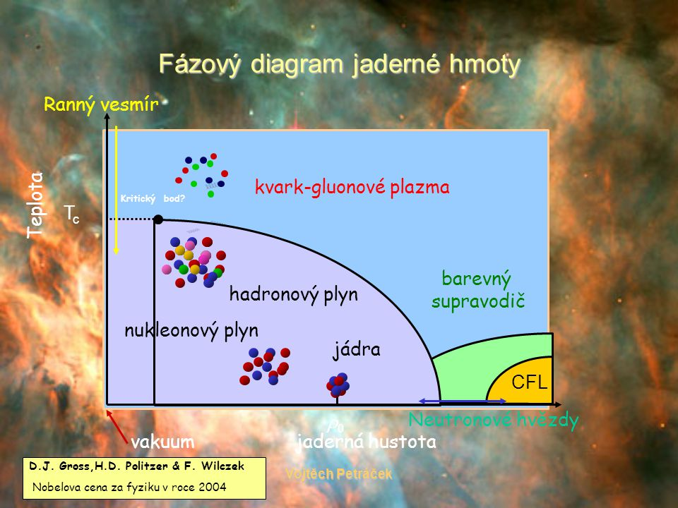 13.6.2006Vojtěch Petráček Fázový diagram jaderné hmoty Teplota jaderná hustota Neutronové hvězdy Ranný vesmír jádra nukleonový plyn hadronový plyn barevný supravodič kvark-gluonové plazma TcTc 00 Kritický bod.