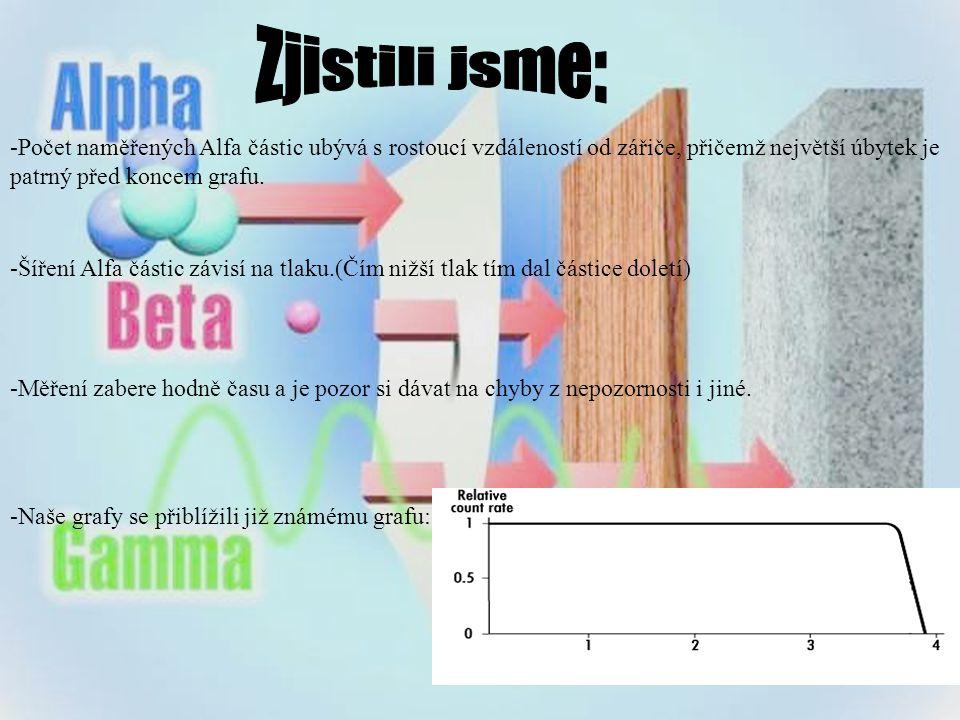 -Počet naměřených Alfa částic ubývá s rostoucí vzdáleností od zářiče, přičemž největší úbytek je patrný před koncem grafu.