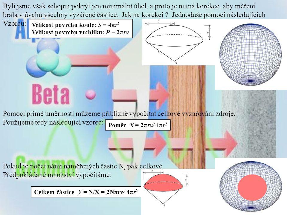 Byli jsme však schopni pokrýt jen minimální úhel, a proto je nutná korekce, aby měření brala v úvahu všechny vyzářené částice.