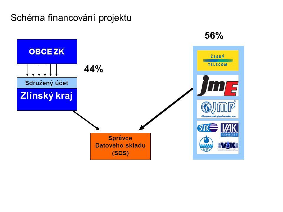 Správce Datového skladu (SDS) Zlínský kraj 44% Schéma financování projektu Sdružený účet 56% OBCE ZK