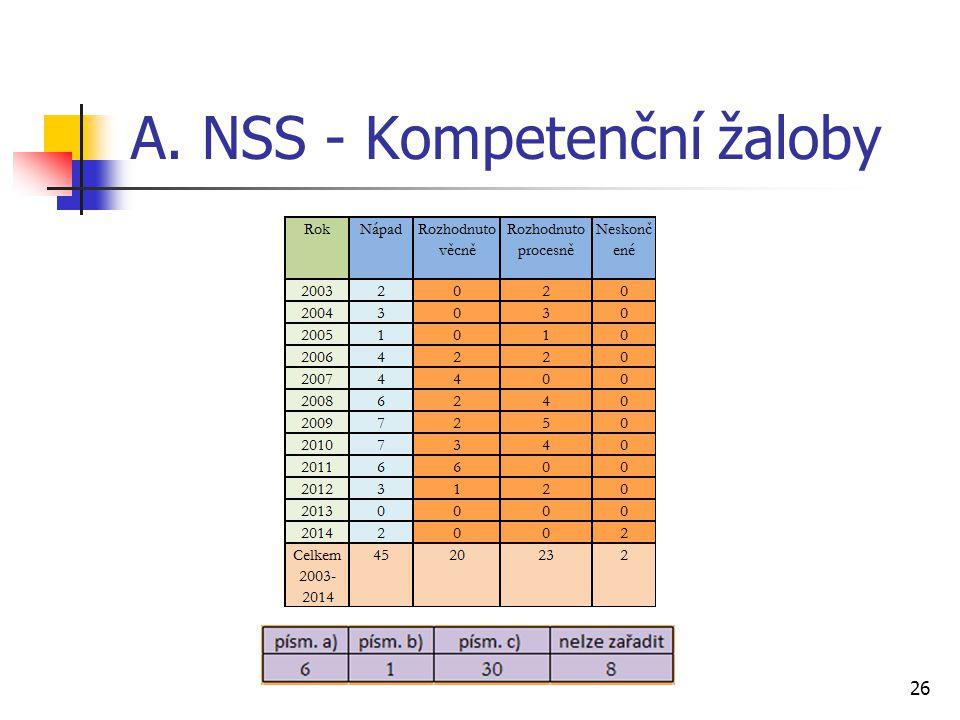 A. NSS - Kompetenční žaloby 26