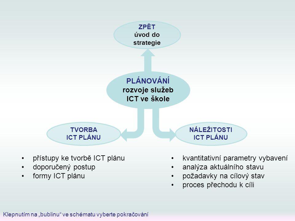 """PLÁNOVÁNÍ rozvoje služeb ICT ve škole ZPĚT úvod do strategie TVORBA ICT PLÁNU NÁLEŽITOSTI ICT PLÁNU Klepnutím na """"bublinu ve schématu vyberte pokračování kvantitativní parametry vybavení analýza aktuálního stavu požadavky na cílový stav proces přechodu k cíli přístupy ke tvorbě ICT plánu doporučený postup formy ICT plánu"""