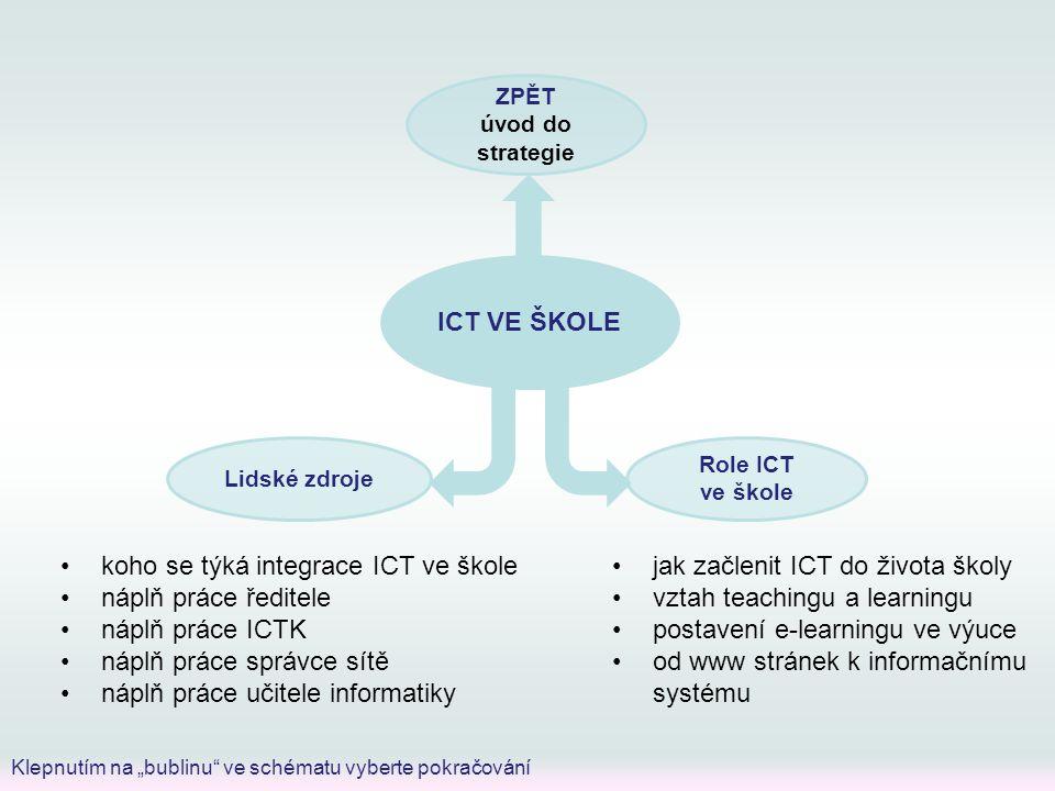 """ICT VE ŠKOLE ZPĚT úvod do strategie Lidské zdroje Role ICT ve škole Klepnutím na """"bublinu"""" ve schématu vyberte pokračování jak začlenit ICT do života"""