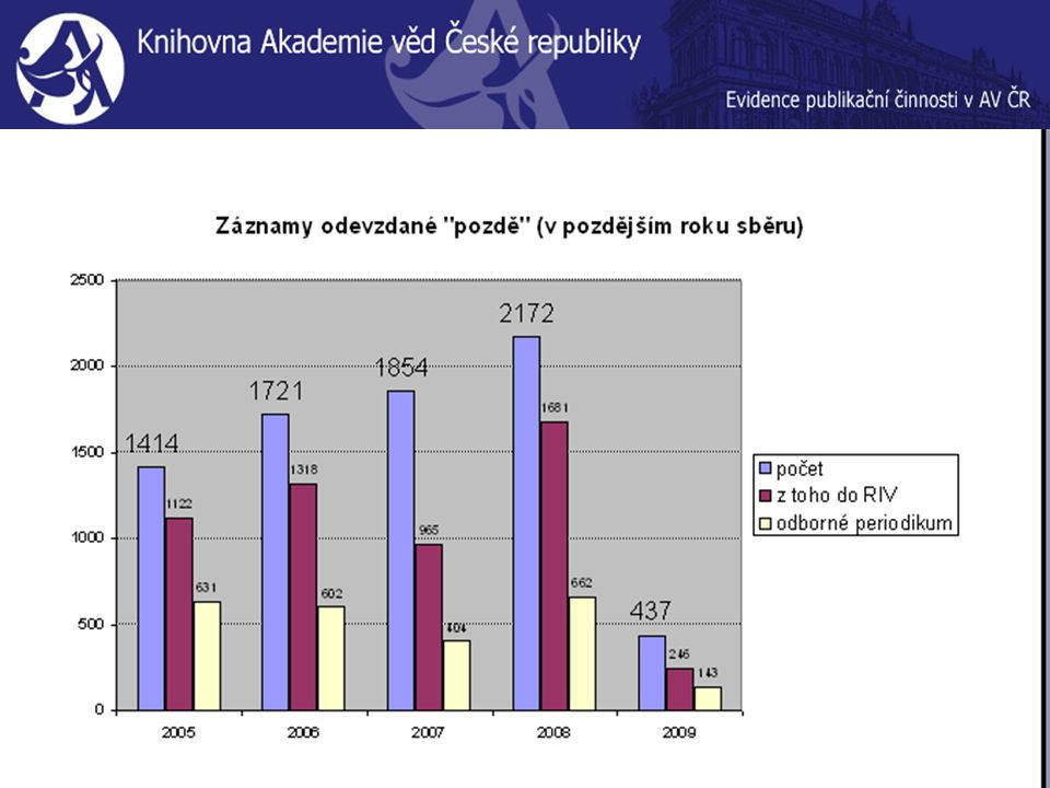 Sběr dat 2009