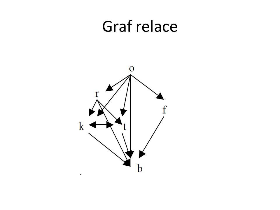 Hasseho diagram Jen pro tranzitivní relace