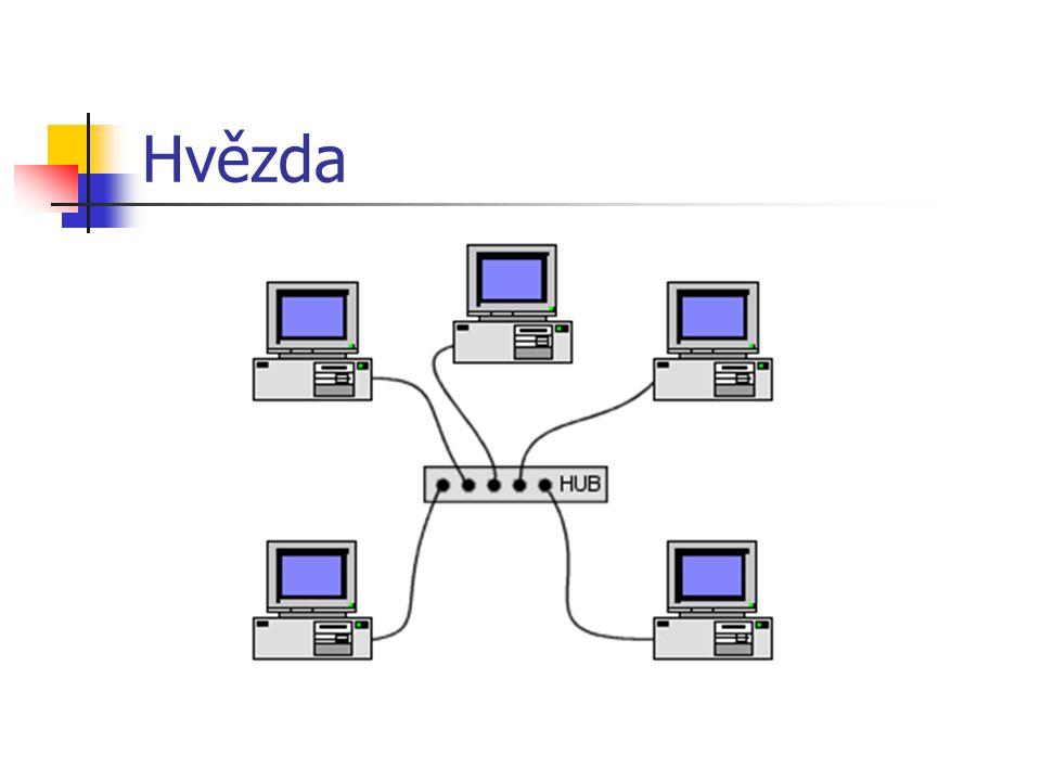 Kruh Kabel prochází od jedné pracovní stanice k druhé a celá síť i se serverem je uzavřena do kruhu.