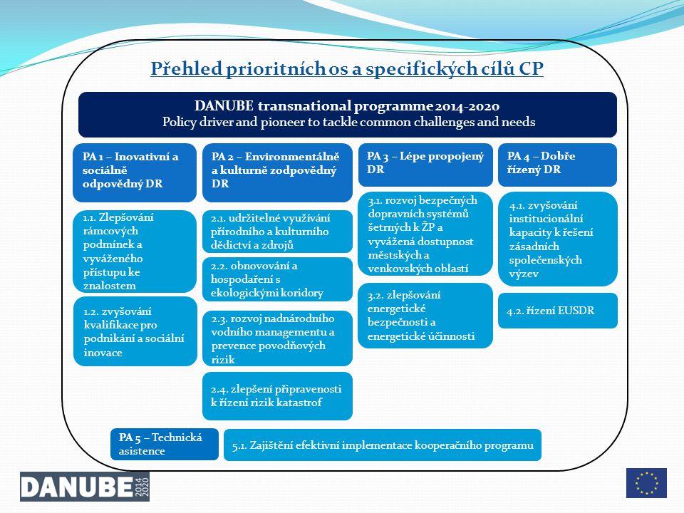 PA 1 – Inovativní a sociálně odpovědný DR PA 2 – Environmentálně a kulturně zodpovědný DR PA 3 – Lépe propojený DR PA 4 – Dobře řízený DR 1.1. Zlepšov