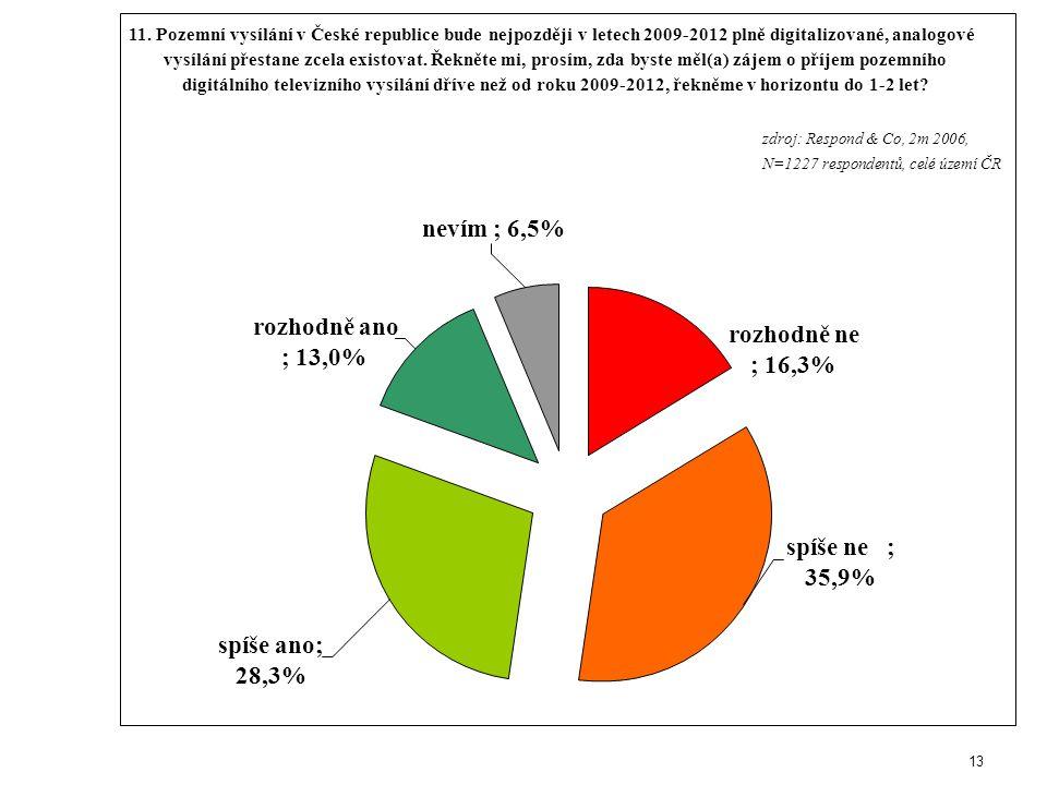 13 nevím ; 6,5% rozhodně ano ; 13,0% spíše ne ; 35,9% spíše ano; 28,3% rozhodně ne ; 16,3% zdroj: Respond & Co, 2m 2006, N=1227 respondentů, celé území ČR 11.
