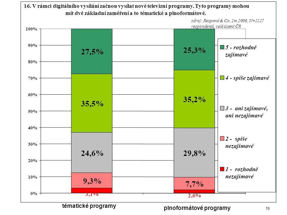 19 3,1% 2,0% 9,3% 7,7% 24,6%29,8% 35,5% 35,2% 27,5% 25,3% 0% 10% 20% 30% 40% 50% 60% 70% 80% 90% 100% tématické programy plnoformátové programy 5 - rozhodně zajímavé 4 - spíše zajímavé 3 - ani zajímavé, ani nezajímavé 2 - spíše nezajímavé 1 - rozhodně nezajímavé zdroj: Respond & Co, 2m 2006, N=1227 respondentů, celé území ČR 16.