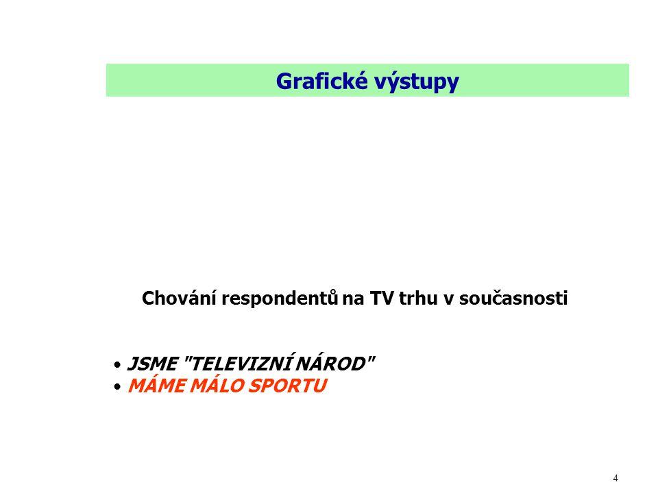4 Grafické výstupy Chování respondentů na TV trhu v současnosti JSME TELEVIZNÍ NÁROD MÁME MÁLO SPORTU