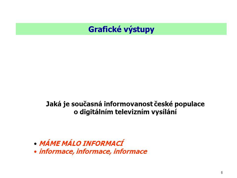 8 Grafické výstupy Jaká je současná informovanost české populace o digitálním televizním vysílání MÁME MÁLO INFORMACÍ informace, informace, informace