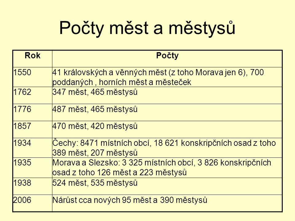Počty měst a městysů RokPočty 155041 královských a věnných měst (z toho Morava jen 6), 700 poddaných, horních měst a městeček 1762347 měst, 465 městys