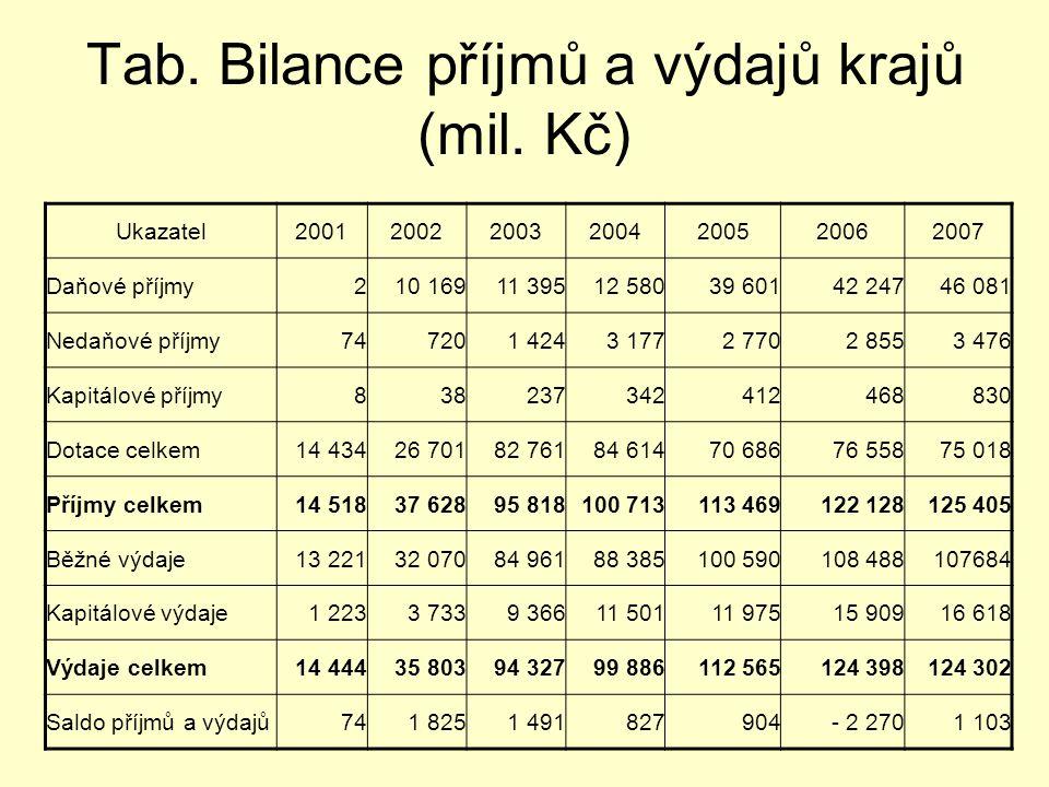 Tab. Bilance příjmů a výdajů krajů (mil. Kč) Ukazatel2001200220032004200520062007 Daňové příjmy210 16911 39512 58039 60142 24746 081 Nedaňové příjmy74
