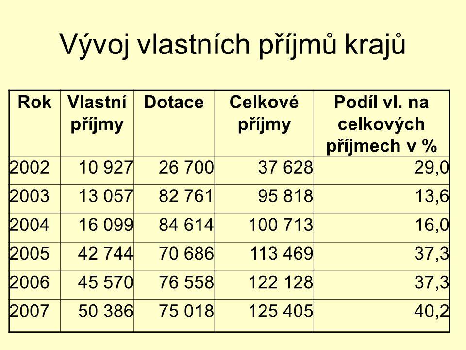 Vývoj vlastních příjmů krajů RokVlastní příjmy DotaceCelkové příjmy Podíl vl. na celkových příjmech v % 200210 92726 70037 62829,0 200313 05782 76195