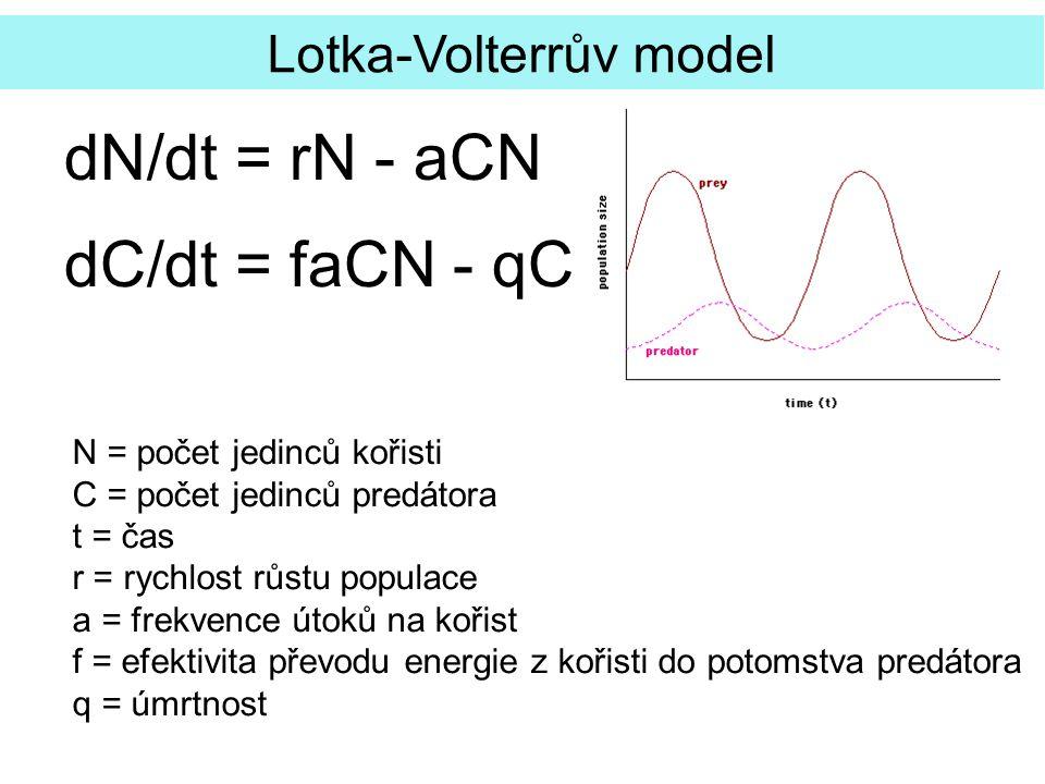 dN/dt = rN - aCN dC/dt = faCN - qC Lotka-Volterrův model N = počet jedinců kořisti C = počet jedinců predátora t = čas r = rychlost růstu populace a =