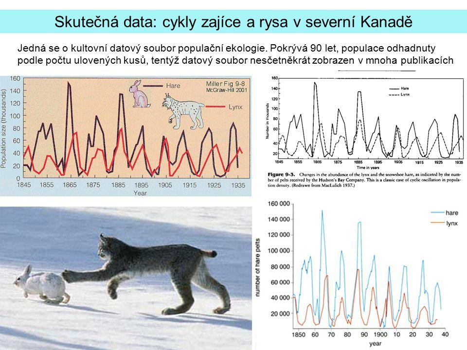 Skutečná data: cykly zajíce a rysa v severní Kanadě Jedná se o kultovní datový soubor populační ekologie. Pokrývá 90 let, populace odhadnuty podle poč