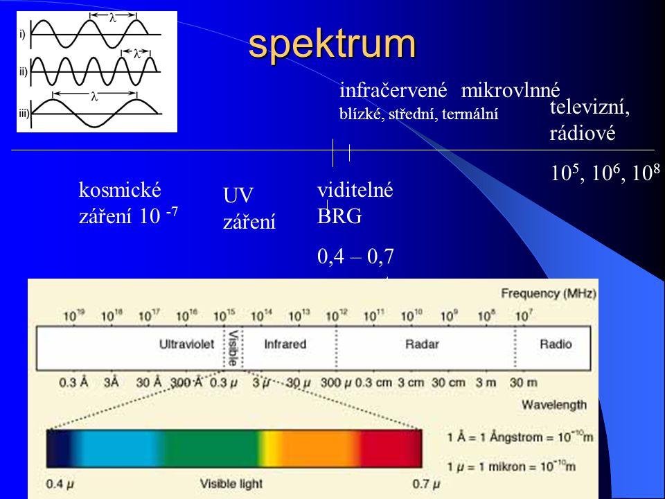 spektrum kosmické záření 10 -7 UV záření infračervené mikrovlnné viditelné BRG 0,4 – 0,7 nanometru televizní, rádiové 10 5, 10 6, 10 8 blízké, střední