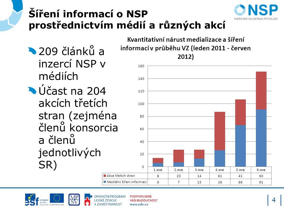 Šíření informací o NSP prostřednictvím médií a různých akcí 209 článků a inzercí NSP v médiích Účast na 204 akcích třetích stran (zejména členů konsorcia a členů jednotlivých SR) 4