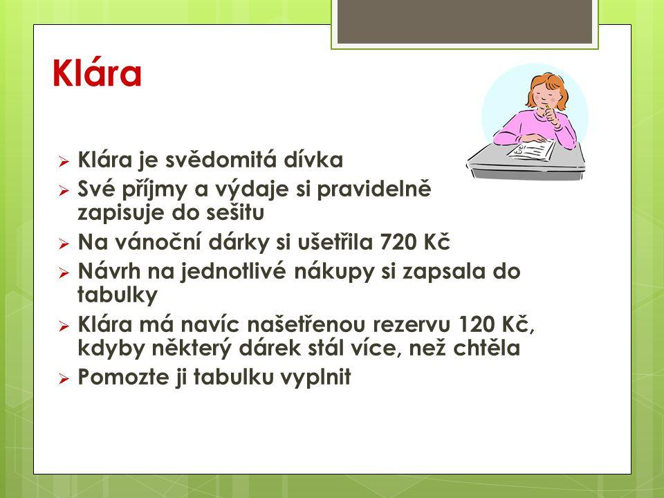 Klára osoba plán v % plán v Kč skuteč nost maminka20 tatínek20 Věrka (sestřička)20 babička15 dědeček15 Alice (kamarádka) 5 Magda (kamarádka) 5 celkem