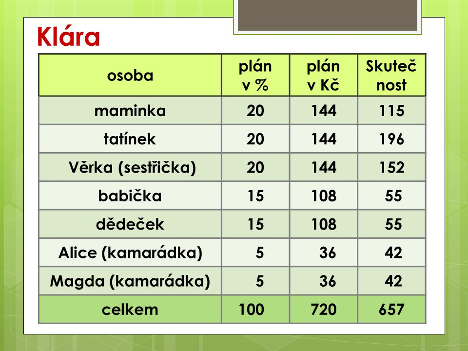 Klára osoba plán v % plán v Kč Skuteč nost maminka20144115 tatínek20144196 Věrka (sestřička)20144152 babička15108 55 dědeček15108 55 Alice (kamarádka) 5 36 42 Magda (kamarádka) 5 36 42 celkem1000720657