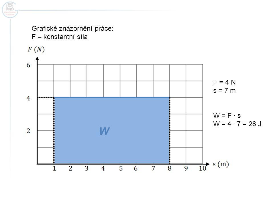 Grafické znázornění práce: F – proměnná síla F = 30 N s = 8 cm = 0,08 m W