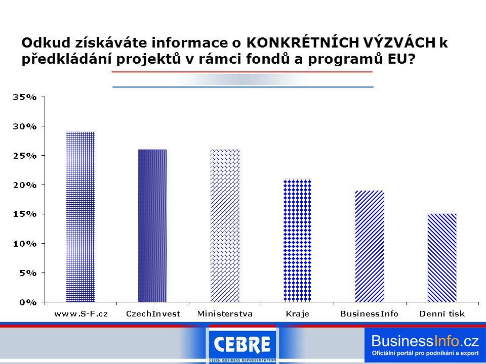 Odkud získáváte informace o KONKRÉTNÍCH VÝZVÁCH k předkládání projektů v rámci fondů a programů EU